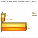 Oltre 10 milioni di italiani in vacanza tra 25 aprile e 1° maggio